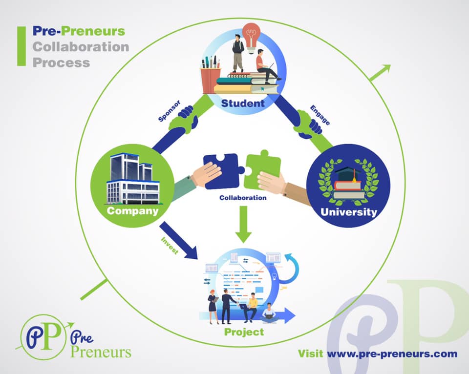Companies and NGOs Benefits from joining Pre-Preneurs Platform